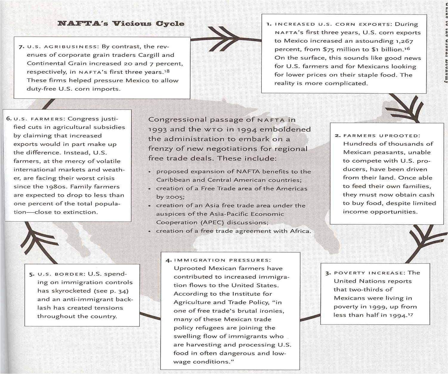 NAFTA's vicious cycle